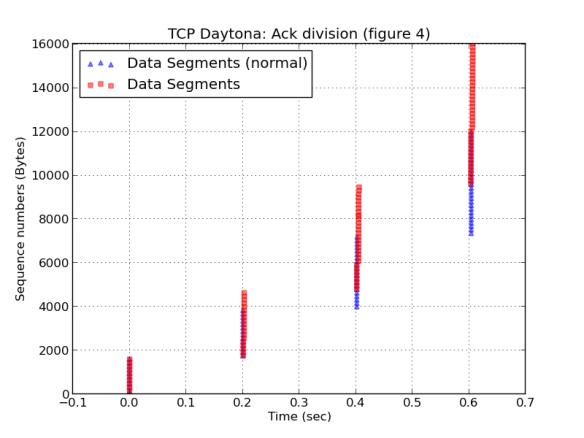 TCP Daytona: Congestion Control with a Misbehaving Receiver