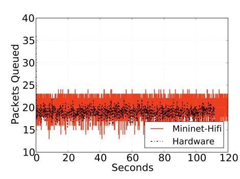 DCTCP: Instantaneous queue occupancy.