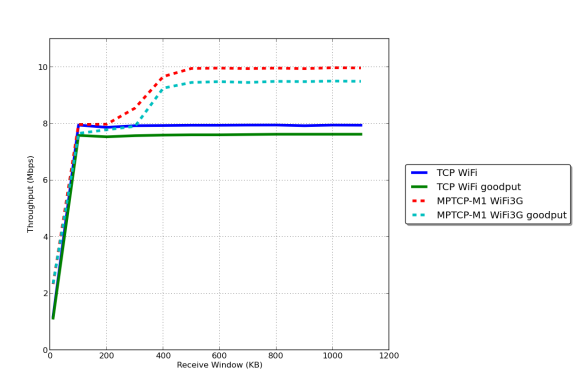 Multipath TCP over WiFi and 3G links | Reproducing Network Research
