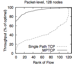 MPTCP Fairness Figure from Original MPTCP Paper