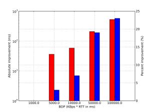 bdp_rtt=70_size=35_bwhost=1.200_bwnet=1000_origWnd=3_newWnd=10.txt_losshost=0