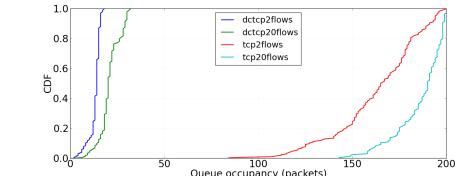 cdf_flows