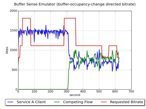 EmulatorBufferSenseStable