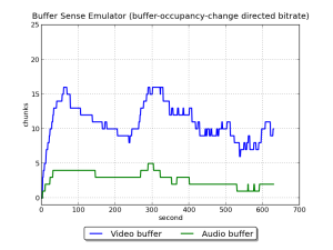EmulatorBufferSenseStableBuffer