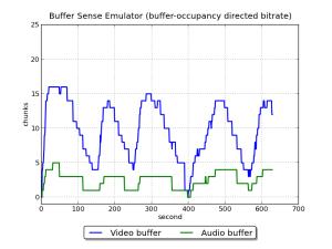 EmulatorBufferSenseUnstableBuffer