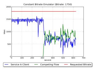 EmulatorConstantBitrare1750