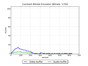 EmulatorConstantBitrare1750Buffered