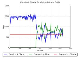 EmulatorConstantBitrate750