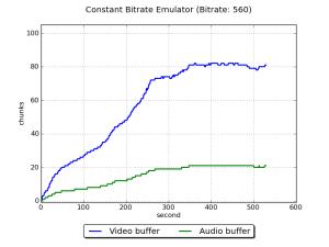 EmulatorConstantBitrate750Buffer