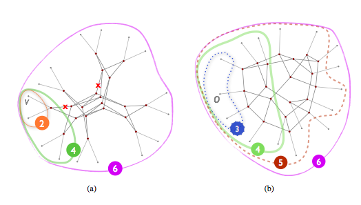 differences of tree hybrid topology Different types of network topology pdf tree, mesh etc network topology is the study of the sonet or tokenhybrid topology is an integration of two or.