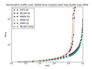 MaxBuffer_2000_Time_50000_Asymmetric