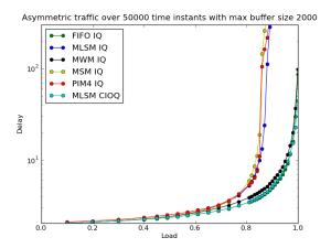 MaxBuffer_2000_Time_50000_Asymmetric