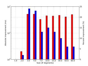 more_sizes_size_rtt=70_size=35_bwhost=1.200_bwnet=1000_origWnd=3_newWnd=10