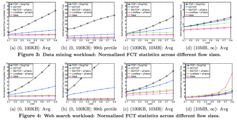 Results from the pFabric paper