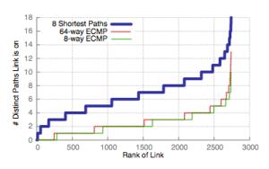 link-counts