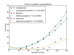 Update Time in Mininet (update routing of hosts)