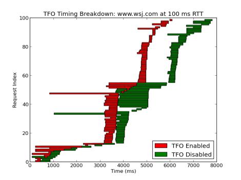 TFO Timing Breakdown: www.wsj.com at 100 ms RTT