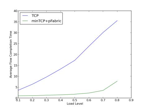 Figure 2(b): Web search