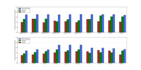 mininet results on xlarge ec2 instance