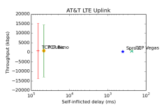 error-att-uplink