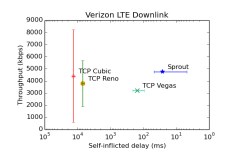 error-verizon4g-downlink