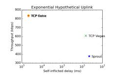expovariate-uplink