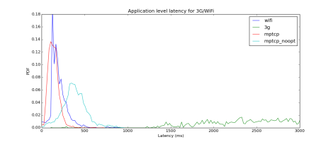 MPTCP Application Latency Figure 7