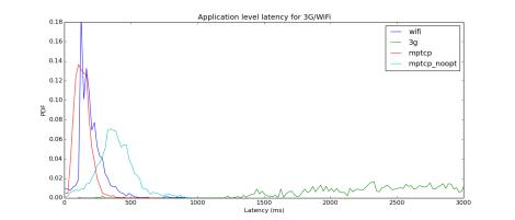 MPTCP Application Latency Figure 7