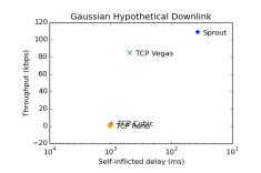 gauss-downlink