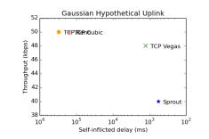 gauss-uplink