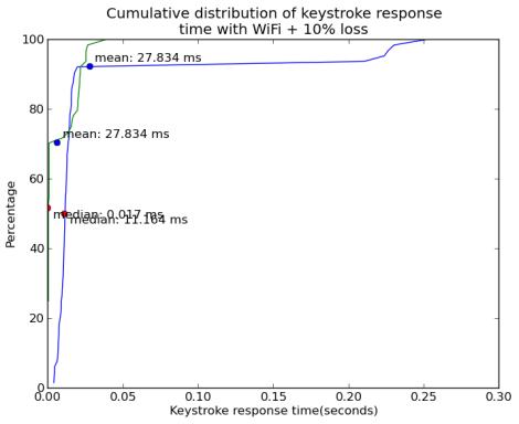 graph_sen1