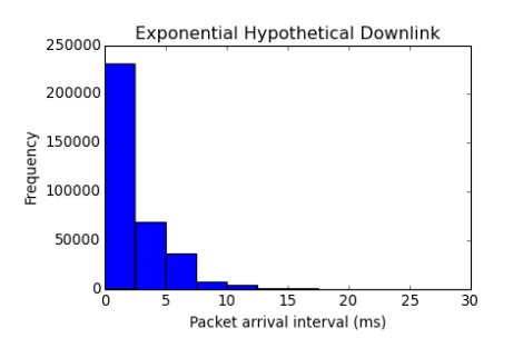 histogram-expovariate-downlink