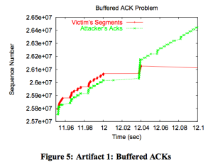Opt-ack buffer overrun