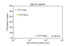 sprint-uplink