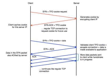 Image from TCP Fast Open paper.