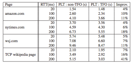 Table from TCP Fast Open paper.