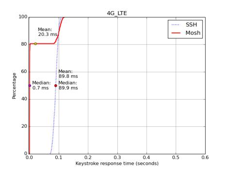 4G_LTE