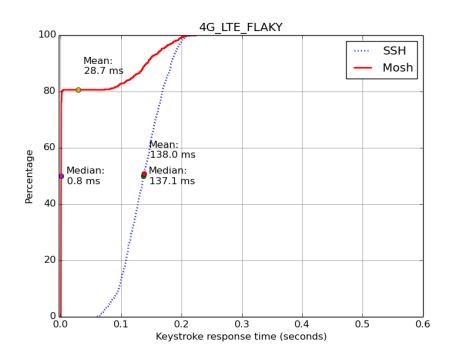 4G_LTE_FLAKY