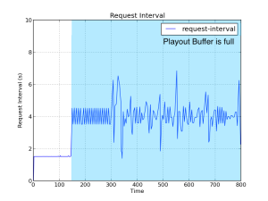 Figure 5: Our attempt to reproduce paper's Figure 6b. The request interval averages 1.5 seconds before and 4 seconds after the buffer is filled. Notice the lack of variability in the request interval before the buffer is filled. That is likely due to the simulation artifact where the RTT and rate are consistent values. After the buffer is filled, the request rate changes, which likely introduces the variability.