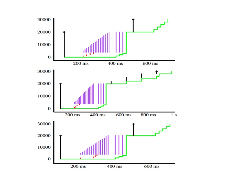 CS244′ 15: Proportional Rate Reduction of TCP | Reproducing