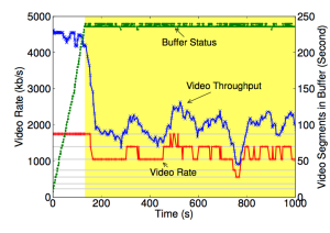 Figure 2: This is the paper's Figure 20. This is the paper's custom client similar to Service A with a 10-sample moving average filter.