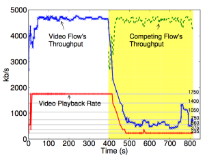 Figure 1a: Paper's Figure4a (Service A). Video flow throughput with automatic rate selection in the presence of a competing flow.