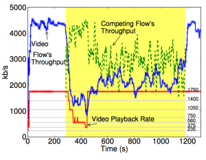 Figure 3a: This is the paper's Figure 5 (Service A). The video flow throughput when rate is artificially fixed at highest rate 1750 kbps at 450 seconds. The throughput increases.