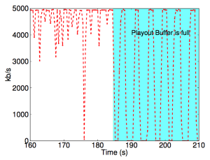Figure 4a: This is the paper's Figure 6a. The TCP throughput swings between full 5 Mbps to 0 Mpbs as the buffer takes time to drain before client can request new segments.