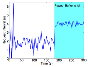 Figure 5a: This is the paper's Figure 6b. The request interval before the buffer is filled has variability because the results are from an actual experiment of Service A.