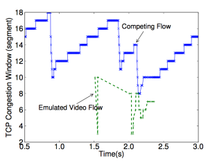 Figure 6a: This is the paper's Figure 8a. The congestion window (condo) of the video flow from Service A indicates slow start because cwnd drops to 1 segment, which is similar to our results.