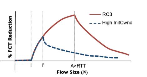 rcc-fig-2