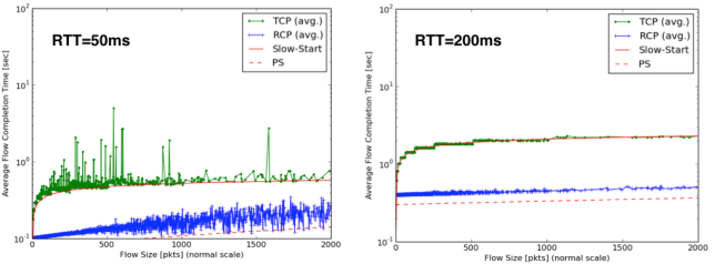 rtt-comparison-rcp