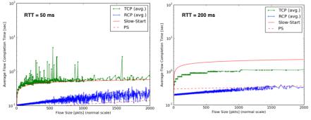 RTT_plots