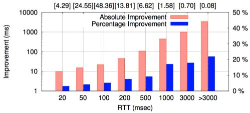 Latency improvement by RTT